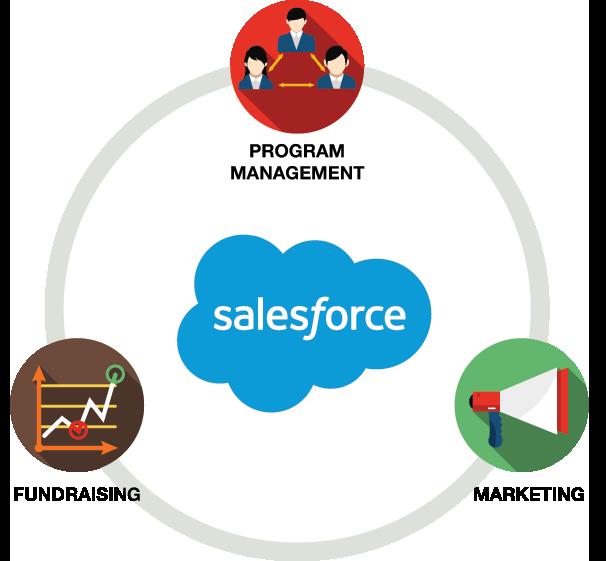 Frontier Services - Salesforce Implementation Case Study