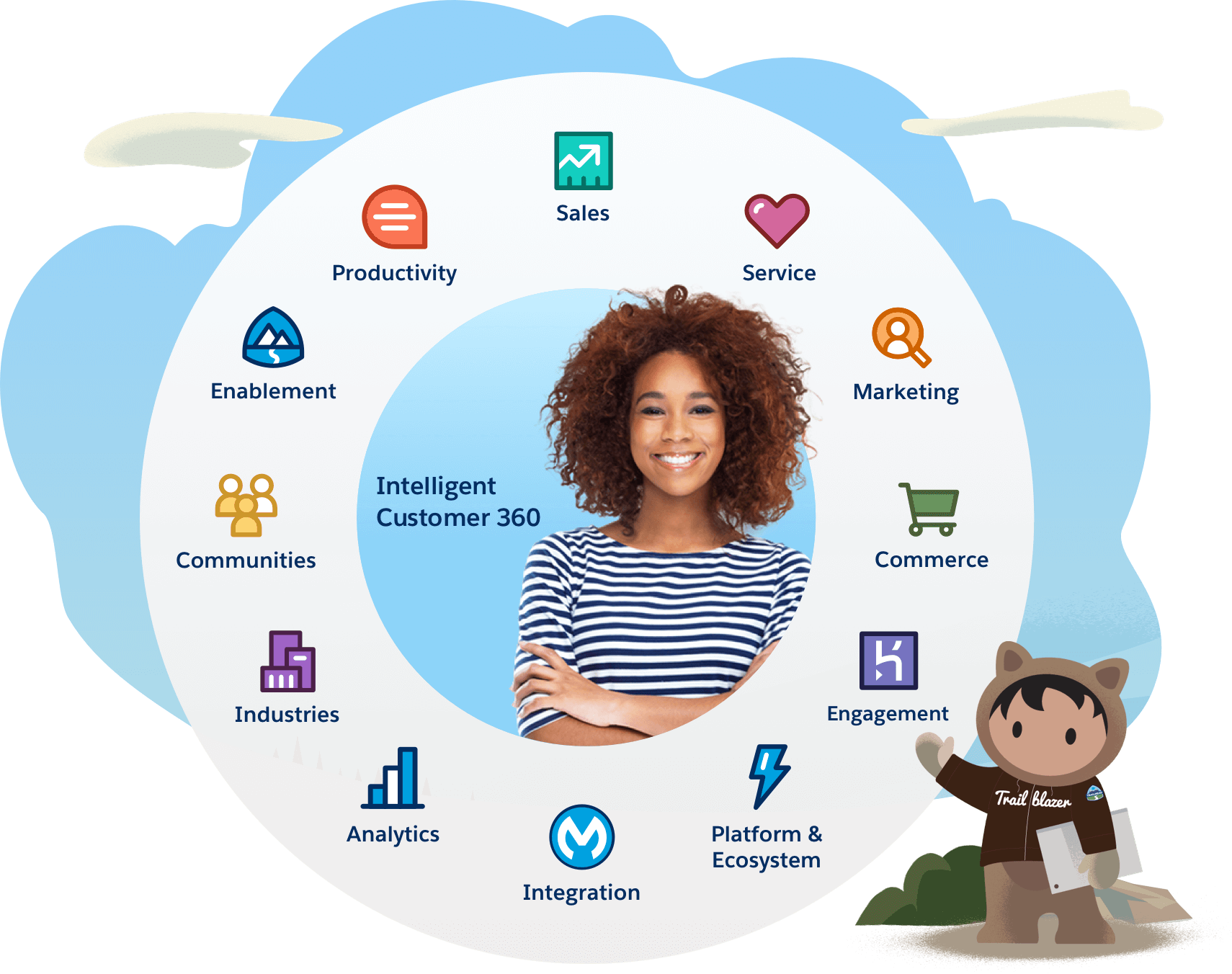 Connect to your customers in a whole new way - Salesforce