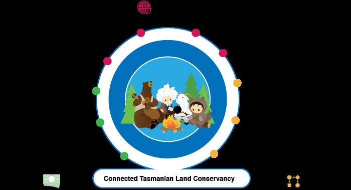 Tasmanian Land Conservancy - Salesforce Implementation Case Study